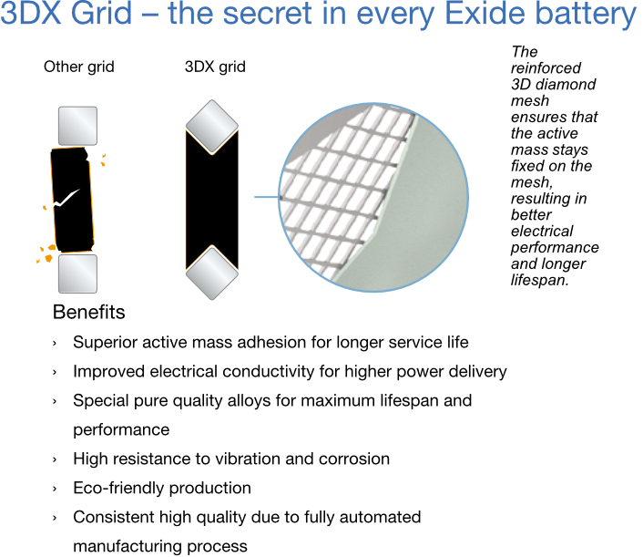 3DX Grid Benefits