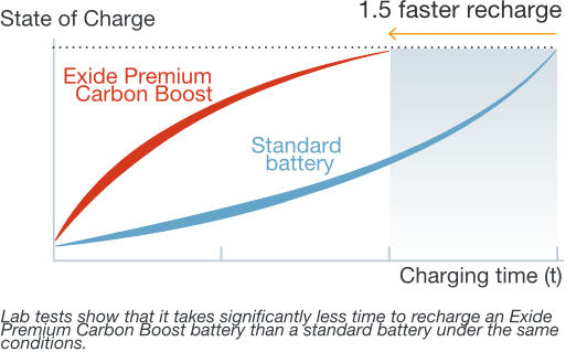 1.5 x Faster Recharge