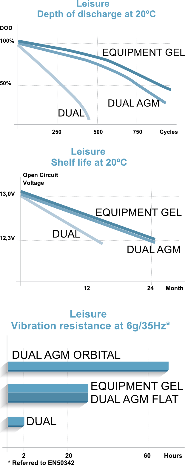 Exide Leisure Graphs