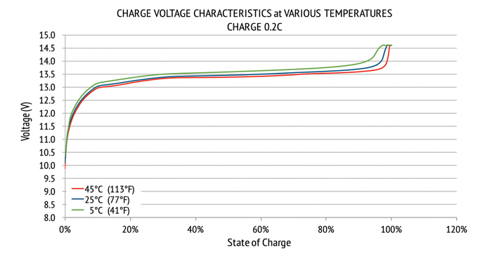 lithium-12v-charge-temps