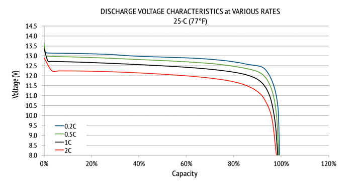 lithium-12v-discharge-rates