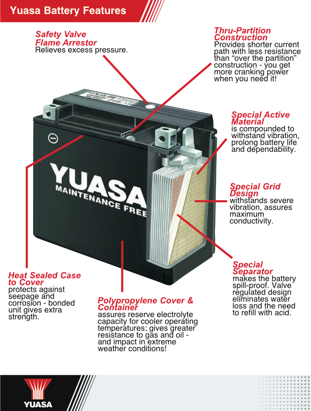 Yuasa Cross Section Image